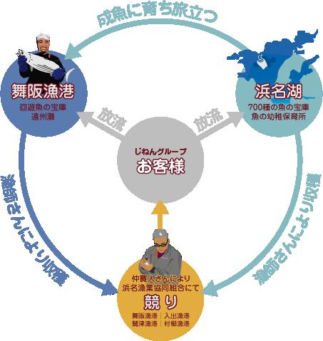 舞阪漁港と浜名湖の構図